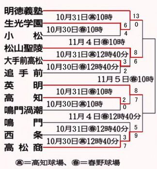 秋季四国高校野球・準決勝 明徳―松山聖陵 ロースコア勝負か