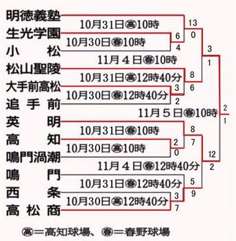 秋季四国大会 明徳が連覇