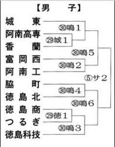 全国高校バレー権徳島県予選 組み合わせ決まる