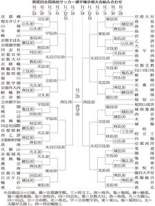 V5へ京都橘中心か 全国高校サッカー京都大会