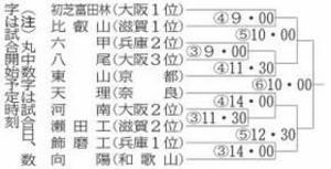 軟式野球 秋季近畿大会 飾磨工初戦は和歌山県の向陽