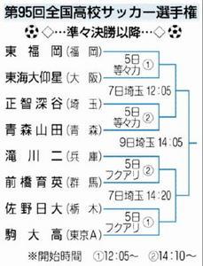サッカー 佐賀東8強ならず
