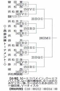 サッカー 静岡県新人東・西部地区 14日から16強激突