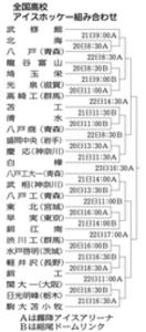 アイスホッケーは武修館2連覇狙う 20日から全国高校選手権