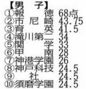 兵庫県高校総体学校対抗得点 女子夙川が49連覇逃す