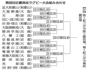 選抜懸け京都成章など挑む 12日、ラグビー近畿高校大会開幕