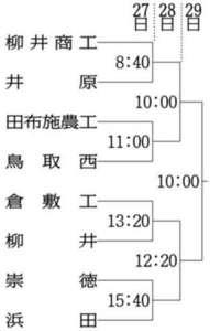 崇徳―浜田など組み合わせ決定 中国高校軟式野球