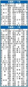 金鷲旗・玉竜旗高校柔剣道大会21日開幕 シード88校決定