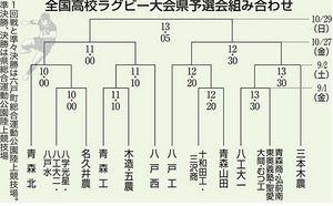 ラグビー 12チーム激突 全国高校青森県予選会