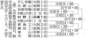 軟式野球 秋季近畿大会 村野工は2回戦から登場