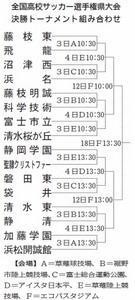 サッカー 静岡大会 静岡学園3冠なるか
