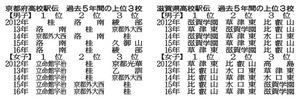 全国切符懸け力走誓う 4日、5日に京都・滋賀高校駅伝