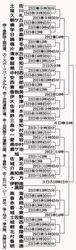 高知県中学サッカー選手権きょう開幕