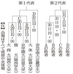 京学園大は大体大と対戦 関西地区大学選手権、29日開幕