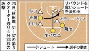 バスケB1仙台 片岡のリバウンド流れ呼ぶ