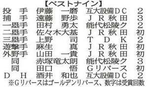 秋田県社会人野球ベストナイン 初受賞4人
