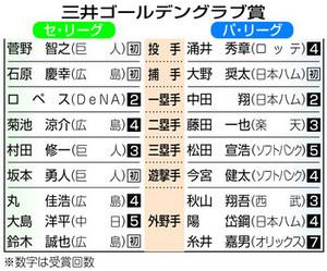 楽天 藤田は3度目 ゴールデングラブ賞