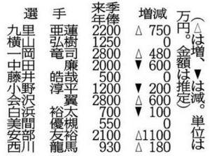 カープ 安部、1100万円増の2100万円で更改