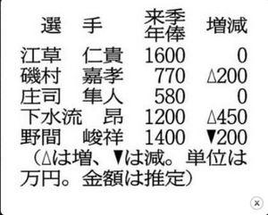 カープ 下水流は450万円増 契約更改