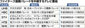 日本ハム 20日優勝パレード 道内テレビ各局、熱気生中継