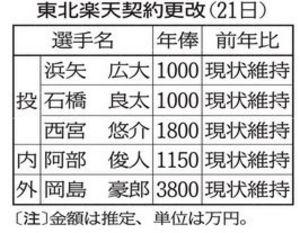 楽天 岡島、現状維持3800万円