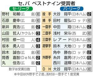 日本ハム・大谷 初のダブル受賞 ベストナイン投手と指名打者