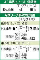 J2松本、運命のプレーオフ ホームで難敵岡山戦