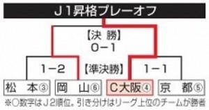 J2岡山、C大阪に惜敗 J1昇格逃す