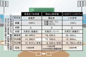 東京五輪 野球会場 見えぬ選定基準 福島、戸惑う