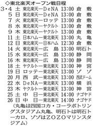 プロ野球 オープン戦日程 楽天の初戦は3月4日