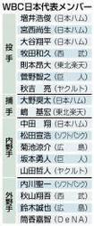 楽天 WBC日本代表 嶋と則本も