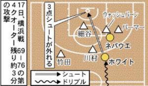 バスケBリーグ 仙台、終盤に拙攻で勝機失う