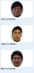 J2群馬、大学3選手加入内定 関東・関西リーグ得点王ら