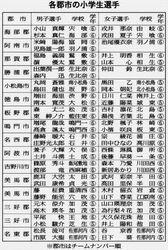 第63回徳島駅伝 小学生選手本番心待ち