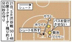 バスケBリーグ 仙台、菊池外国人相手に奮闘