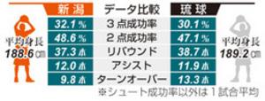 バスケBリーグ 新潟、28日から敵地で琉球戦