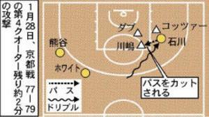 バスケBリーグ 仙台 京都戦、勝敗を分けた三つの攻防
