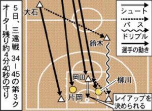 バスケBリーグ 仙台 熱戦ハイライト 速攻止められず