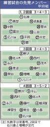 J1仙台、J1甲府と練習試合 2-0で勝利