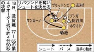 バスケBリーグ 仙台、リバウンドの意識で差