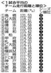 J1広島 走行距離J1最短 連係課題、攻め停滞