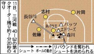 バスケBリーグ 仙台、三河戦 リバウンドから失点響く