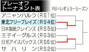 フリーブレイズ 25日からアイスホッケーPO準決勝