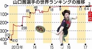 バドミントン 女子シングルス 山口茜が世界2位、日本人最高更新
