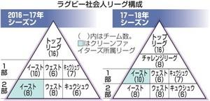 ラグビー・クリーンFが1部昇格 関東社会人リーグ