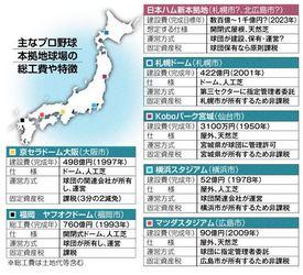 日本ハム 新球場「開閉式で天然芝」は前例なし 建設費、面積に課題