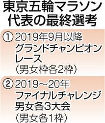 陸上 五輪マラソン代表選考で新方式 日本陸連が基準明確化