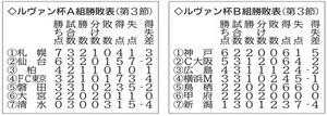 J1仙台 ルヴァン杯 A組2位