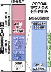東京五輪 仮設整備費、都が全額負担 最優先課題ようやく方向性