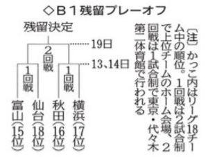 バスケB1仙台 残留PO1回戦、13日からから富山戦